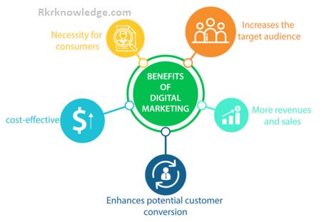 Benifit-of-DIgital-Marketing