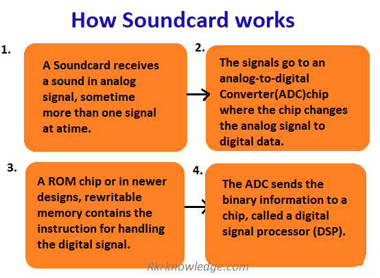 How-soundcard-works?
