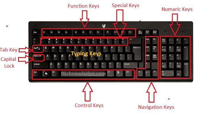 Keyword Keys