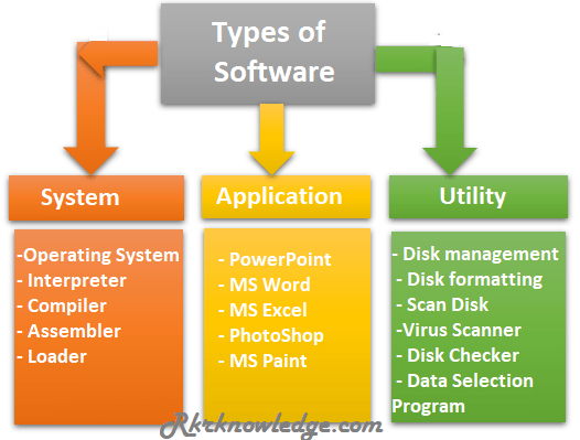 Types-Of-Software