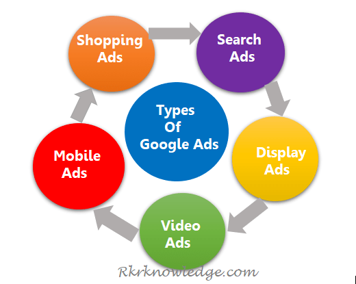 Types-of-Google-Ads