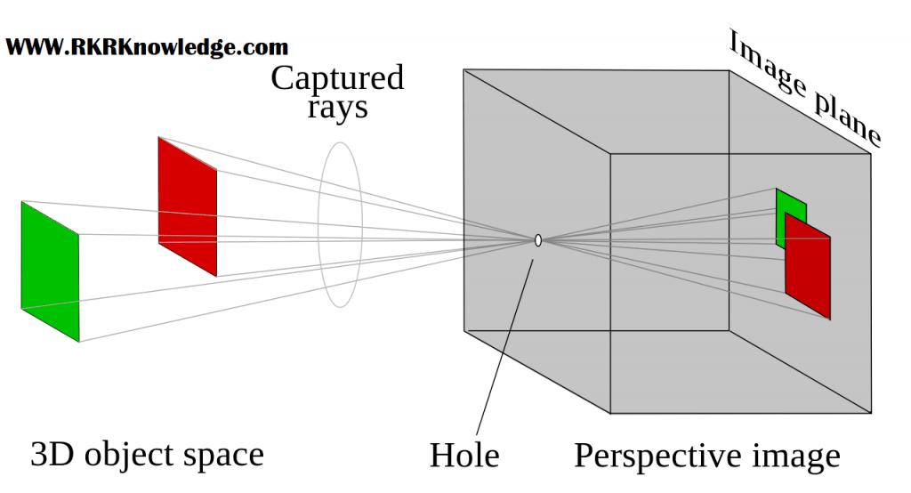 how do pinhole camera work